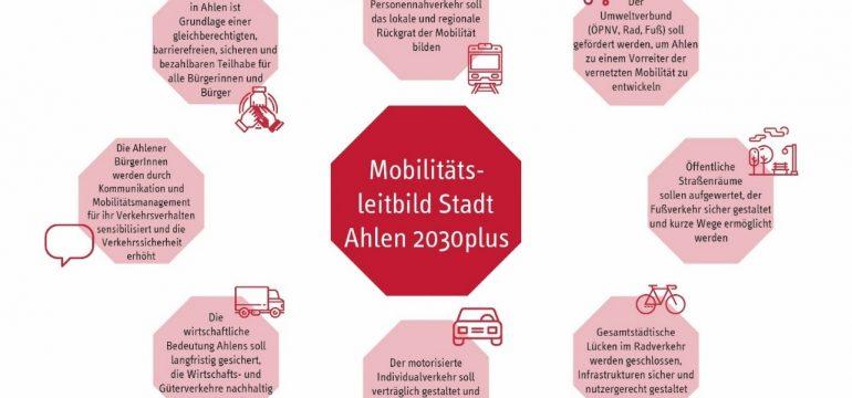Bürgerinnen und Bürger stimmen über die Maßnahmen des kommunalen Mobilitätskonzept für die Stadt Ahlen ab